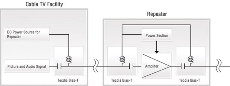 Example of providing a power source from the cable television facility to a repeater using a Tecdia bias-T