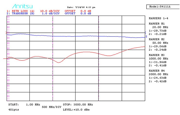 A Tecdia bias-T with an intrinsic impedance of 75Ω (data for TBT-2M20C-F)